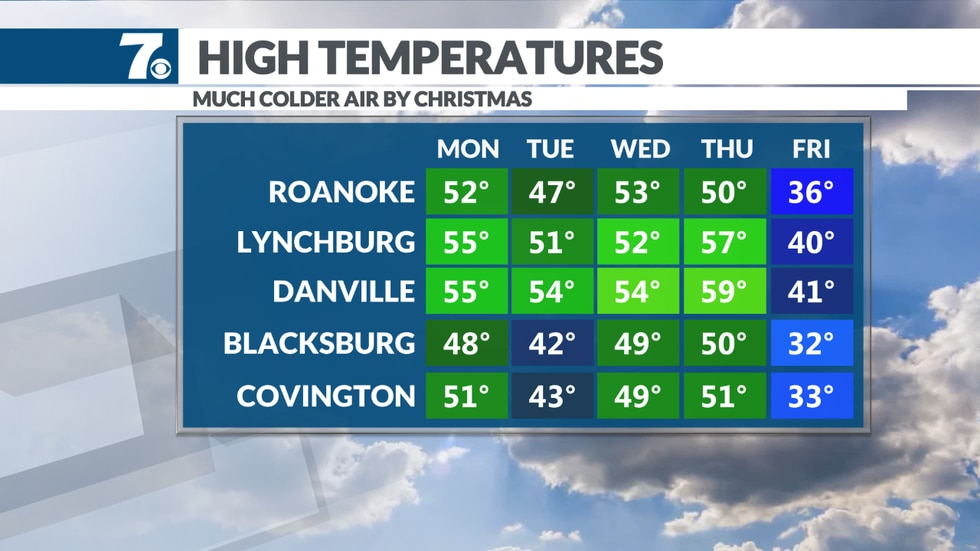 A major drop is expected by Christmas Day as a cold front moves in. It will remain windy as well.
