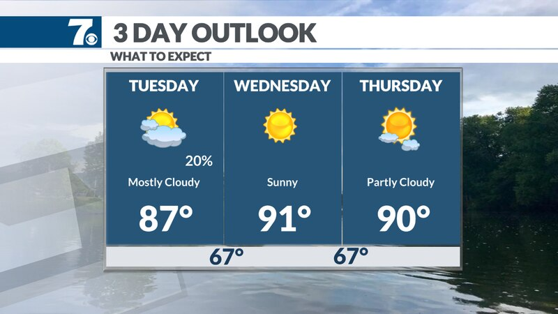 Temperatures increase along with the sunshine this week. Highs approach the 90s.
