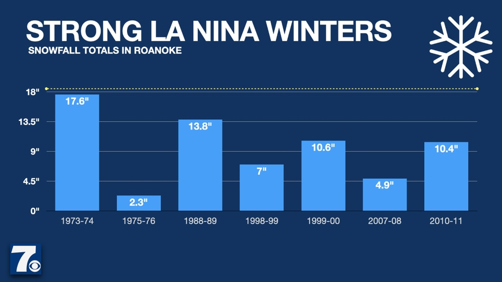 Odds are low for an active season given our history during La Niña winters.