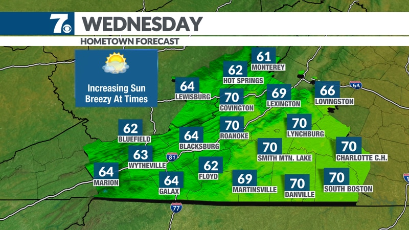 Increasing sunshine today and breezy.