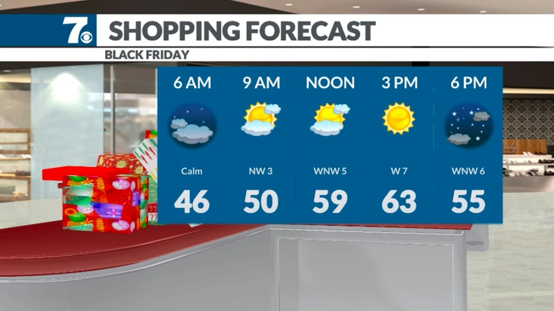 Skies remain partly cloudy and mild for shoppers Friday.