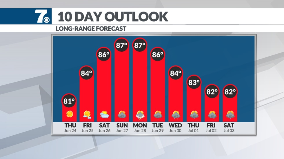 Temperatures warm well into the 80s by the weekend.