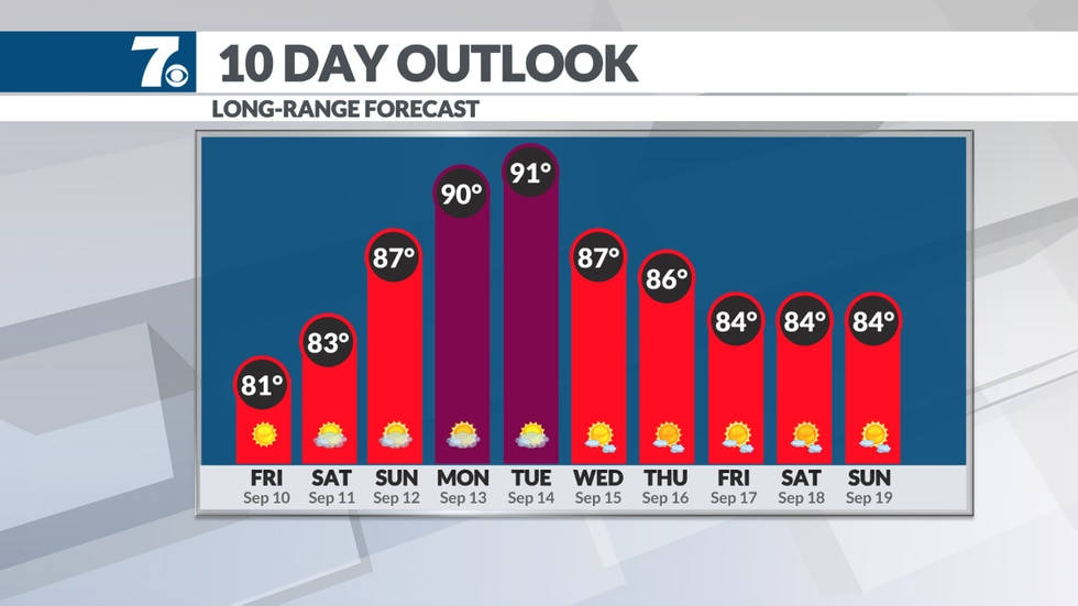 Temperatures warm close to 90 by early next week.