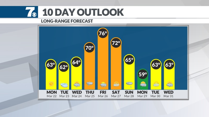 Highs return to the 70s.