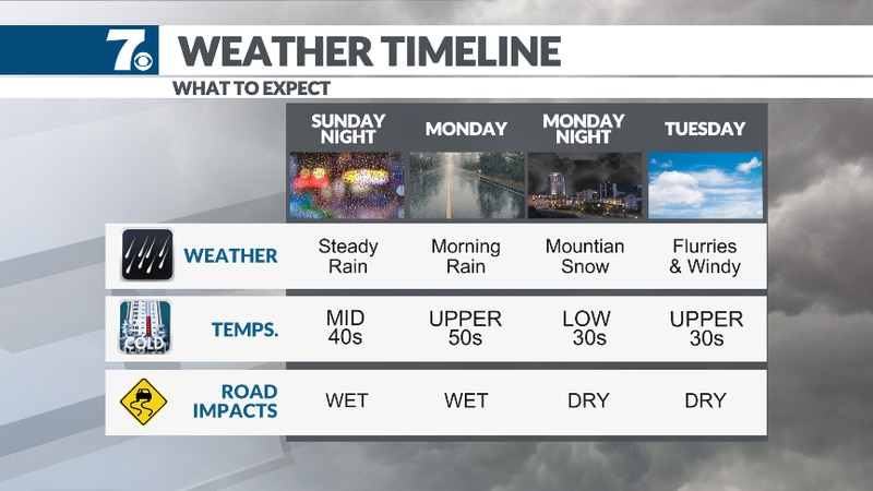A strong system moves in bringing changes this week.