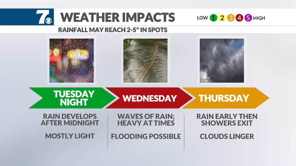 Light rain develops after midnight tonight and will pick up in intensity Wednesday.