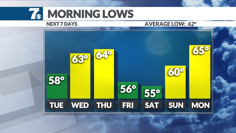 A few cool nights in the 50s this week behind the cold fronts.