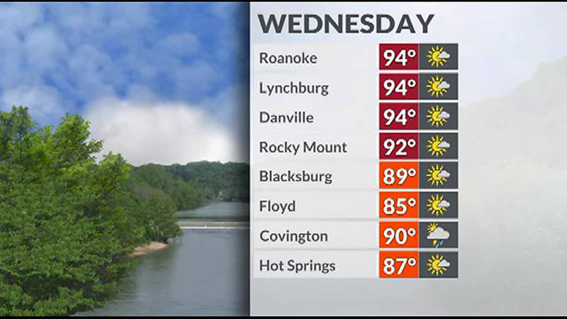 A few scattered showers and storms are possible with the big story being the heat and humidity.