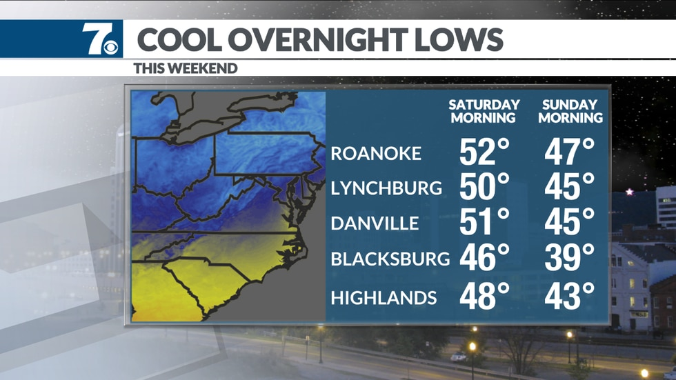 Overnight lows slip to the 40s and 50s over the weekend.