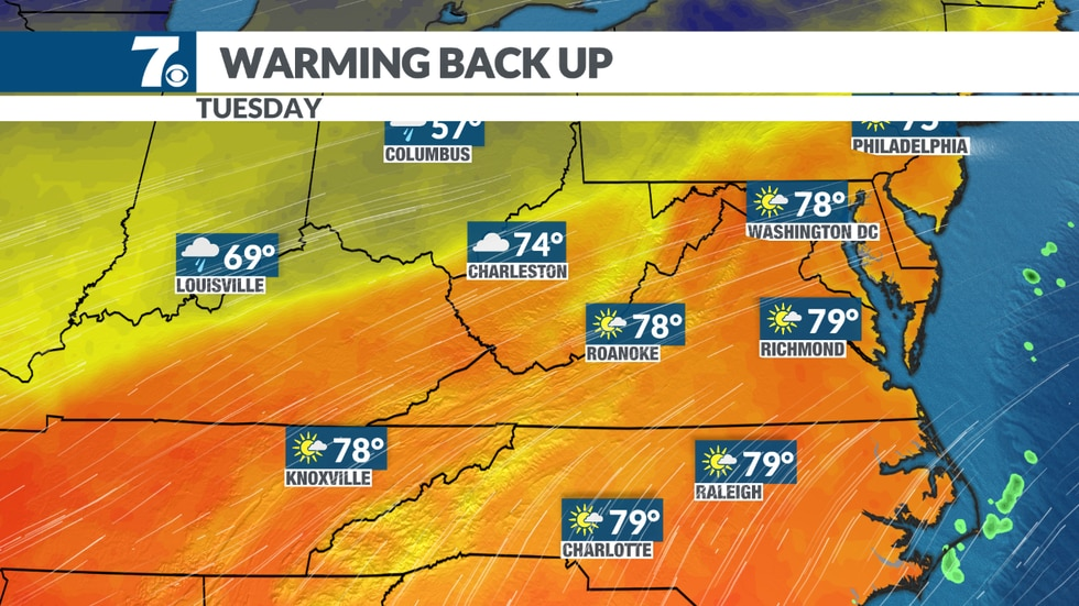 Temperatures soar into the mid and upper 70s.
