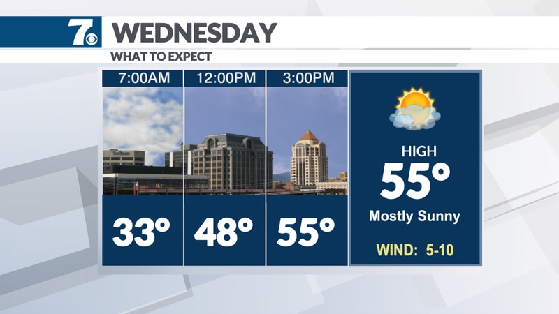 Clouds in the morning followed by sunny afternoon skies.