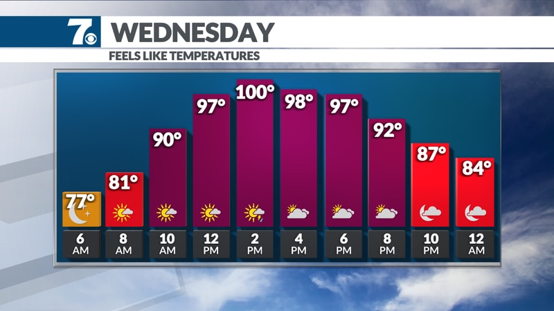 Feels like temperatures may climb close to 100° in some areas Wednesday afternoon.