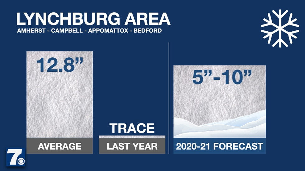 We anticipate Lynchburg seeing 5-10 inches of snow this winter.