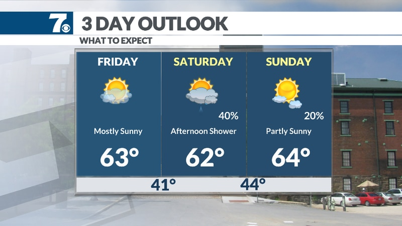 A slight chance of showers is possible Saturday afternoon.