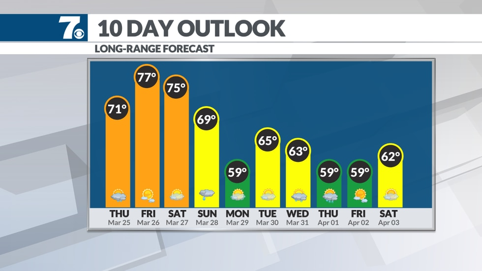 Temperatures warm into the 70s for the end of the week.