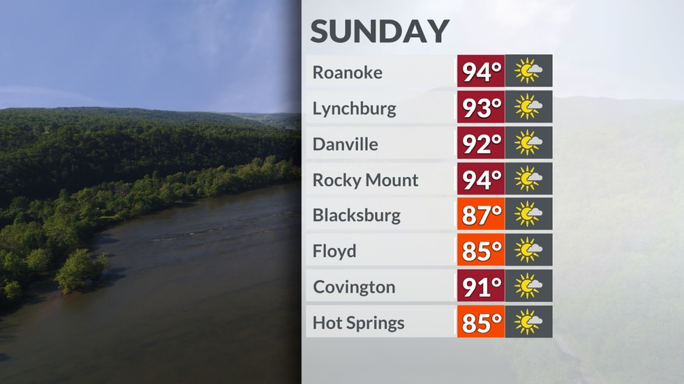 Highs climb into the 90s in many areas with mostly dry weather expected.