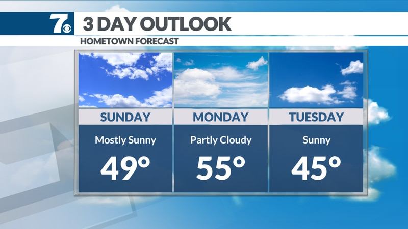 40s and 50s with plenty of sunshine.