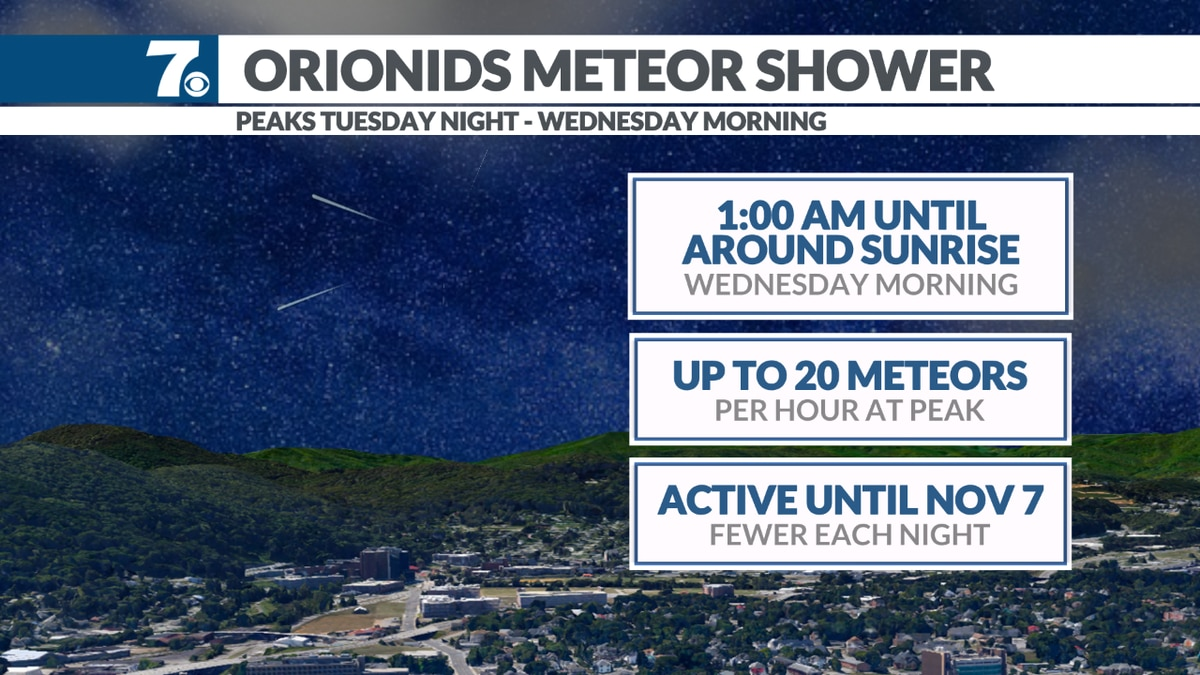 The Orionids Meteor Shower Peaks early Wednesday morning with 10-20 meteors per hour.
