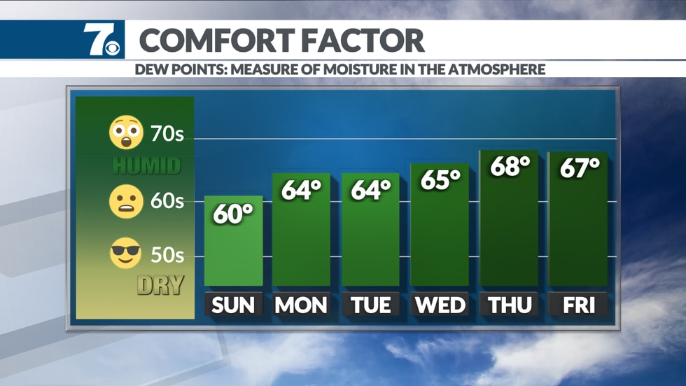 Humidity returns to the region for the week ahead.