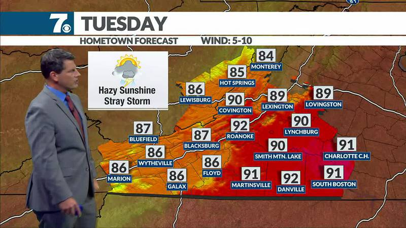 Temperatures climb to the low 90s again Tuesday and it's even hotter by mid week.