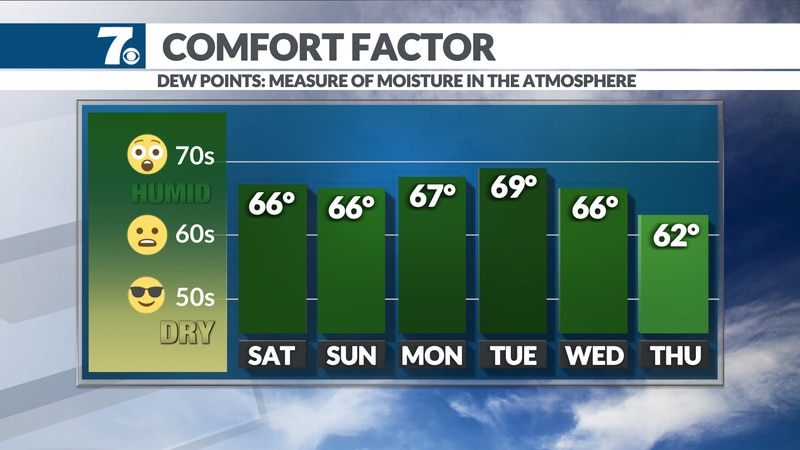 It won't be as humid across the area this weekend.