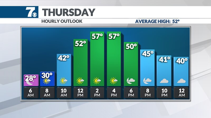 Mild temperatures expected Thursday afternoon.