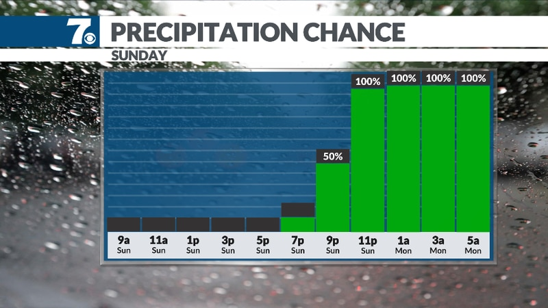 Rain returns late Sunday.