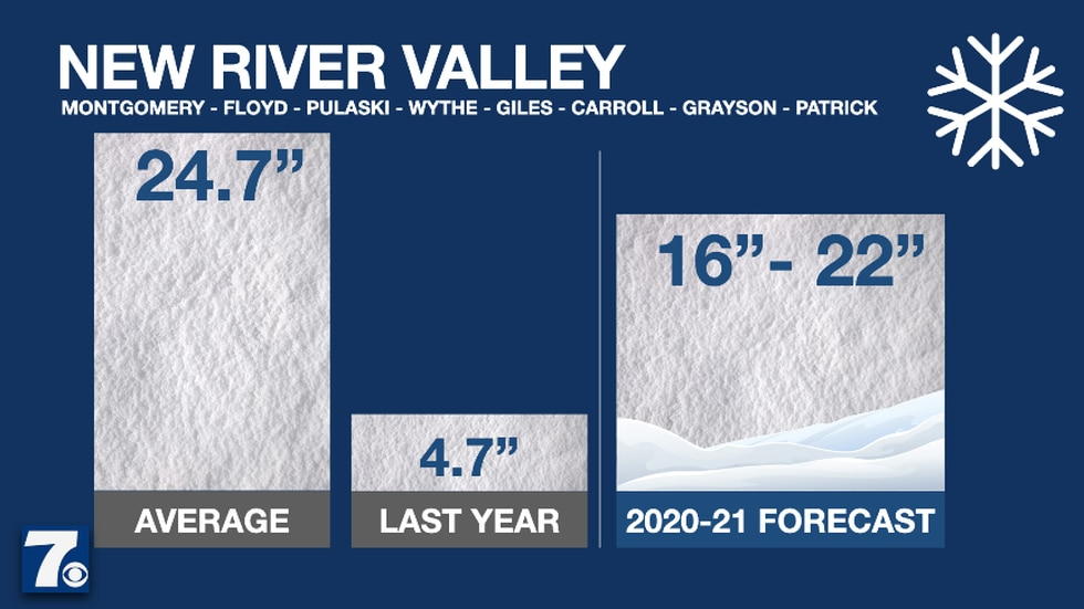 """The New River Valley is expected to see 16-22"""" of snow this winter."""