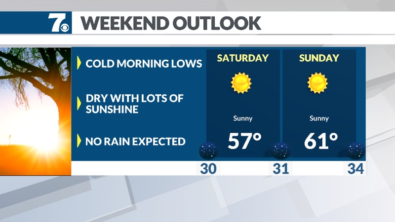 Highs in the 50s and 60s this weekend.