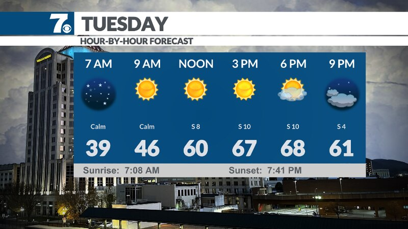 Sunny and warmer on Tuesday.