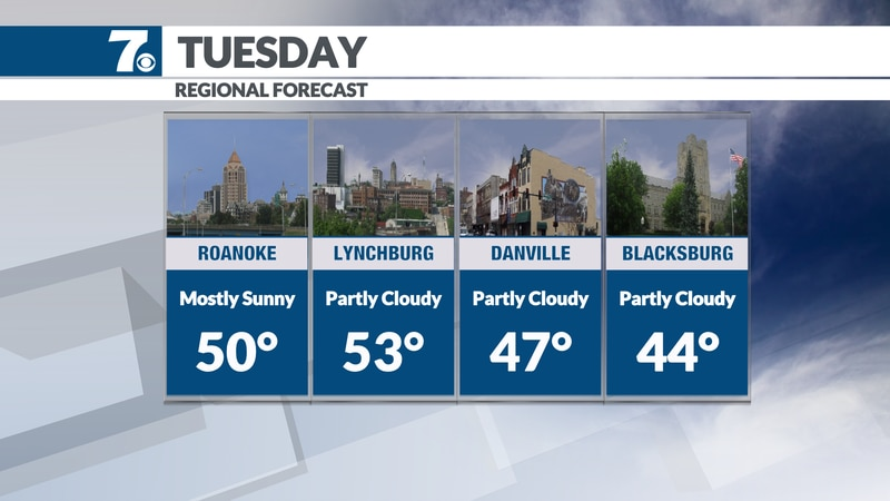 Skies turn partly to mostly sunny with highs in the mid and upper 40s.