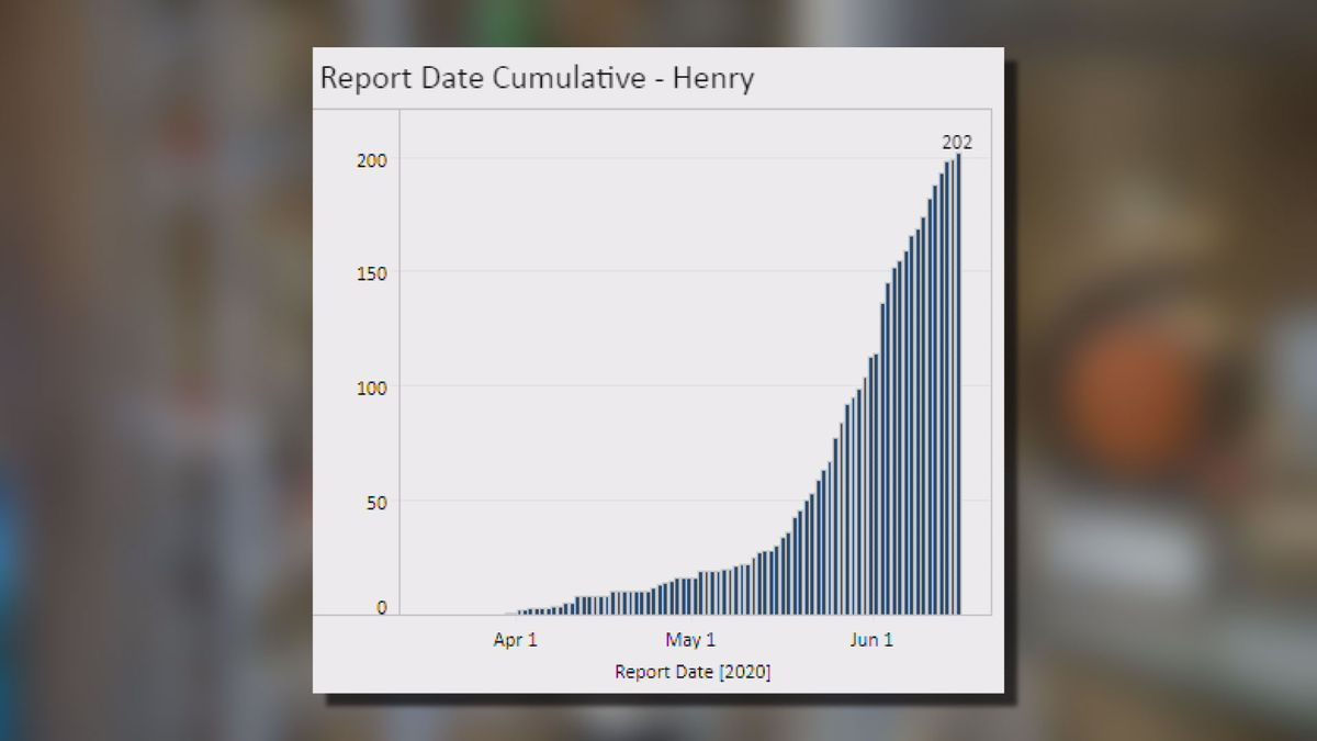 VDH graph showing the rise of COVID-19 cases in Henry County.