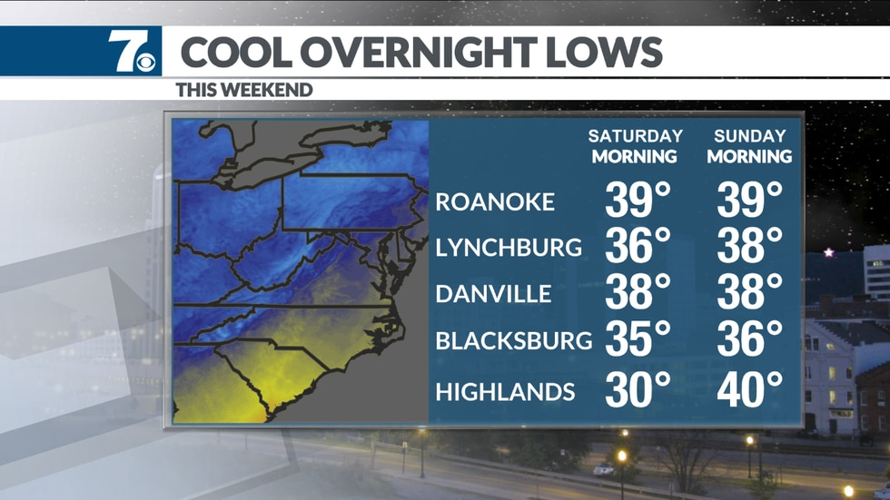 Lows fall into the 30s both nights with frost likely in certain areas.