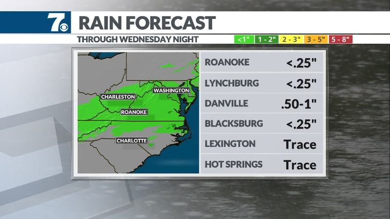 Scattered rain showers move in Wednesday.