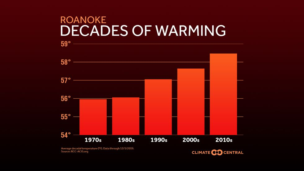 Roanoke's average decadal temperature continues to rise.
