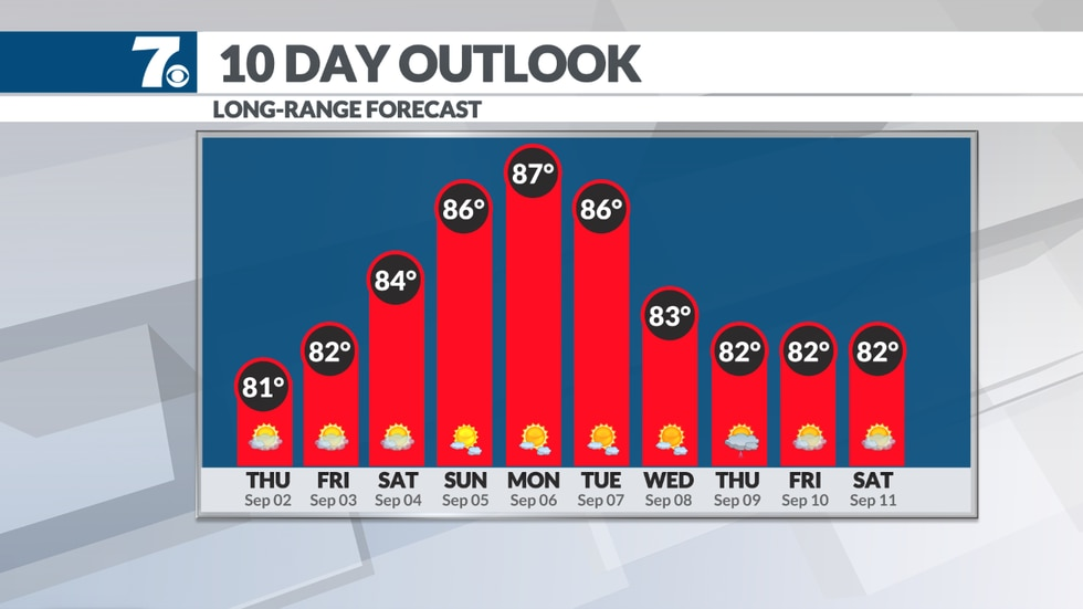 Temperatures cool down with less humidity and more sunshine through the holiday weekend.