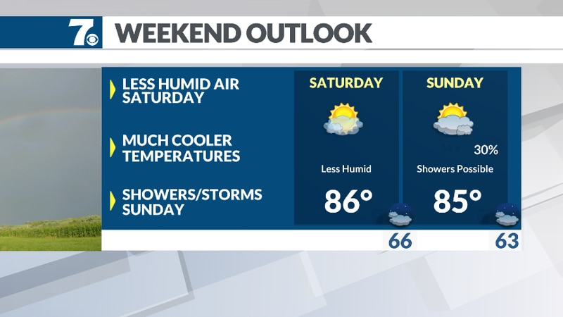 More comfortable conditions build in this weekend.