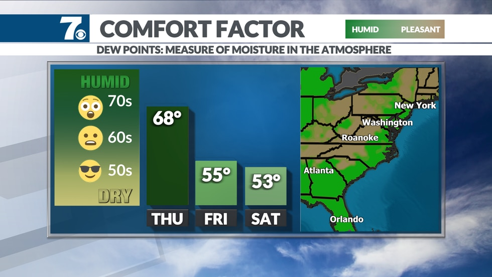 Lower humidity is expected over the weekend.
