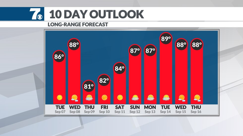 Temperatures hold in the 80s through the weekend.