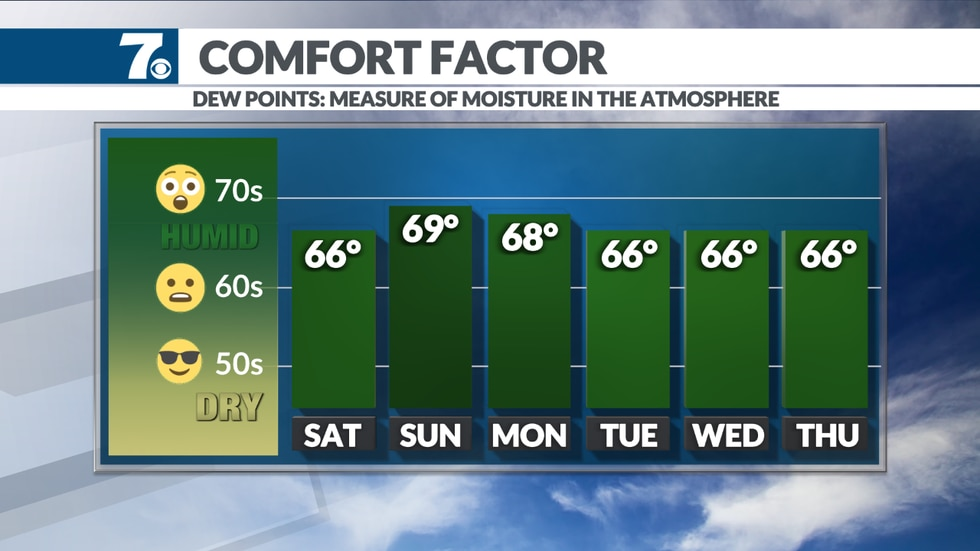 A Summer-like pattern returns for the weekend and next week.