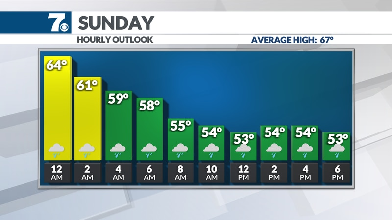 The second half of the weekend will be much cooler with highs dropping to the 40s late in the...