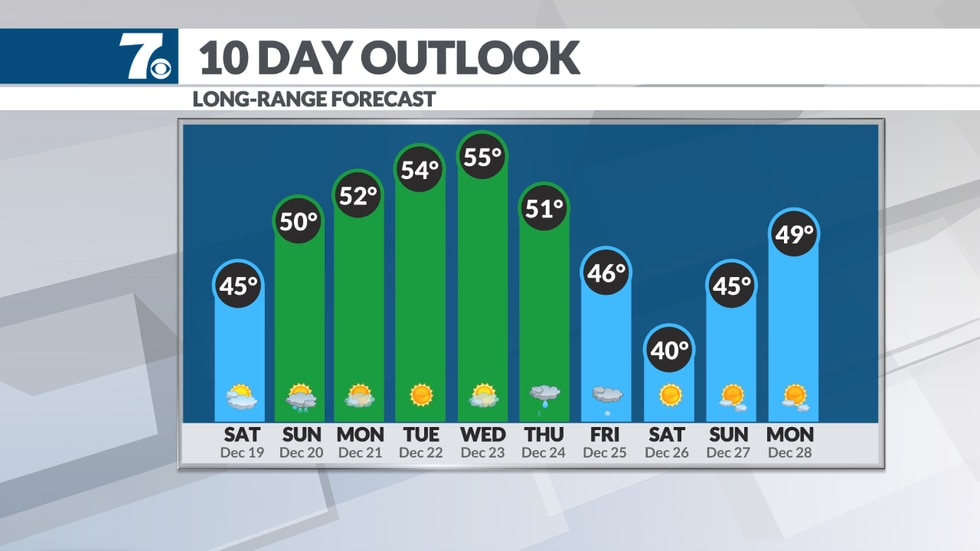 Temperatures warm into the 50s early next week.