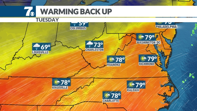Southwest winds bring highs back into the 70s and 80s.