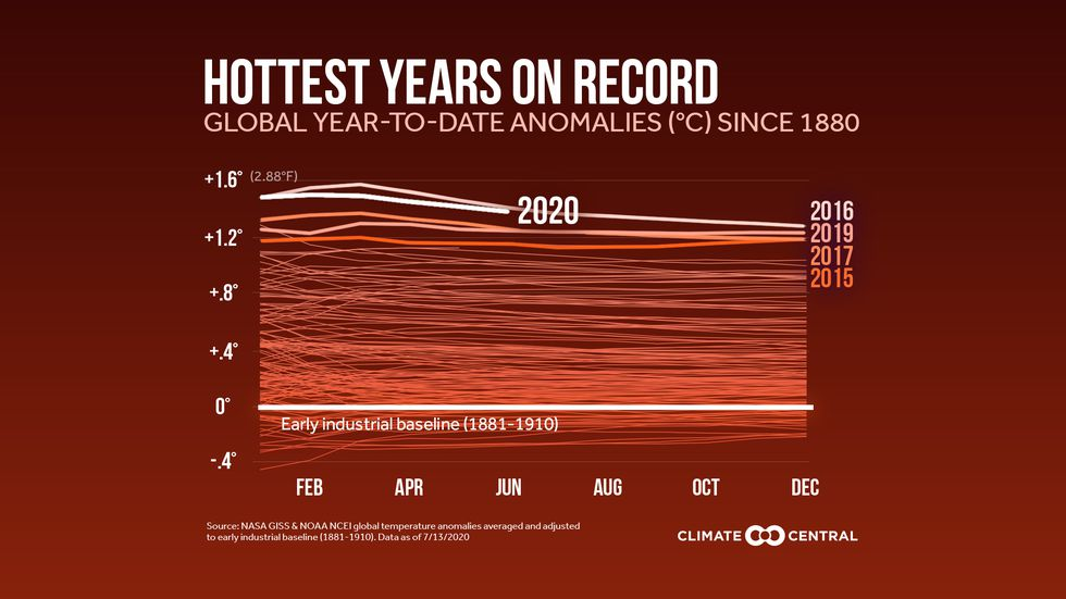 The numbers are in for the first half of 2020's global temperatures—and they are nearly the...