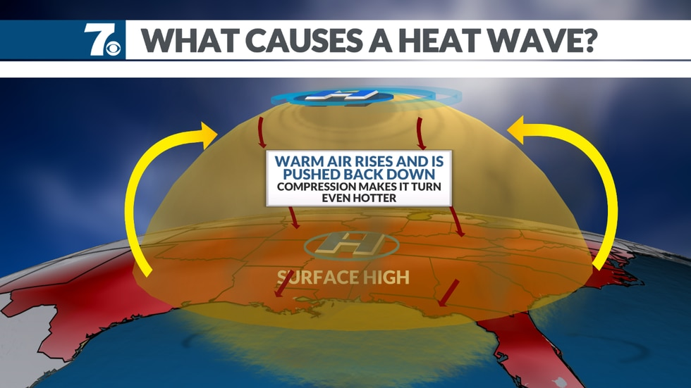 High pressure at the surface and aloft forces the air downward and compresses it leading to...