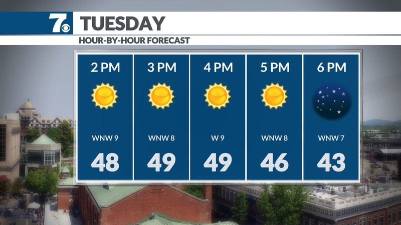 Sunny and warmer this afternoon.