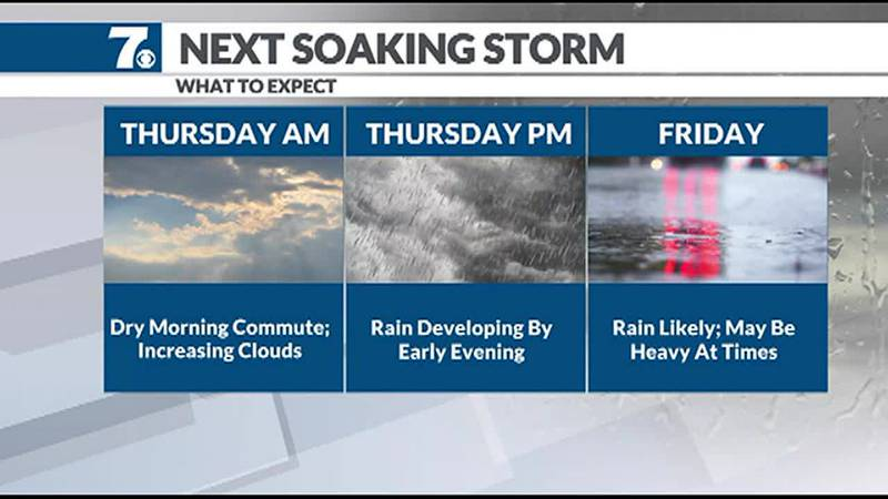 More rain heads our way to end the work week.