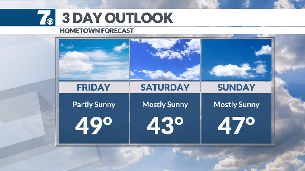 We should see a lot of sunshine this weekend with highs in the 40s.