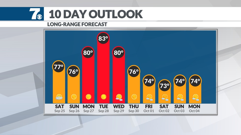 We'll see increasing temperatures into early next week.