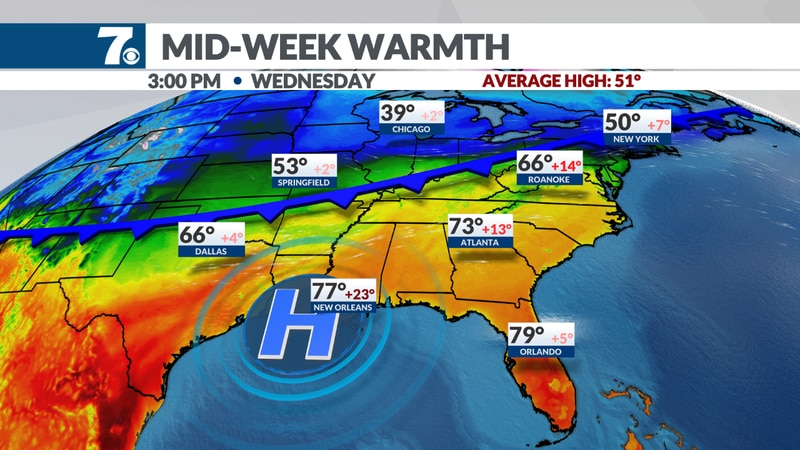 Temperatures soar to the low/mid 60s in many areas Wednesday.